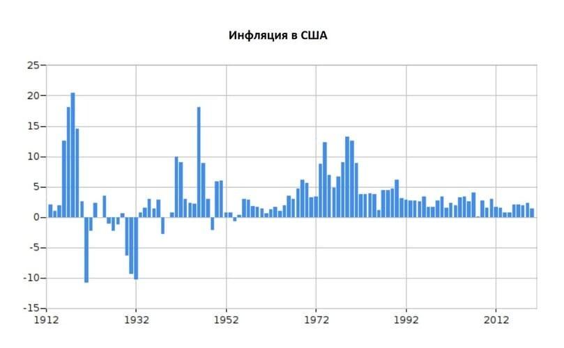 Рис. 1. Инфляция в США. По данным: www.statbureau.org