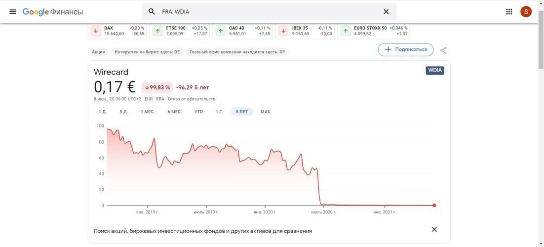 Рис. 1. Динамика акций компании Wirecard. Источник: https://www.google.com/finance/quote/WDIA:FRA?window=5Y