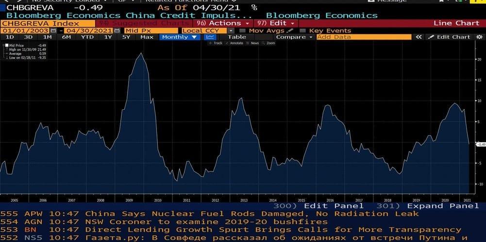 Рис. 4. Кредитный импульс в Китае. Источник: Bloomberg