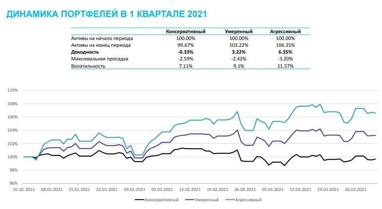 Рис. 5. Динамика трёх портфелей в I квартале 2021 г.