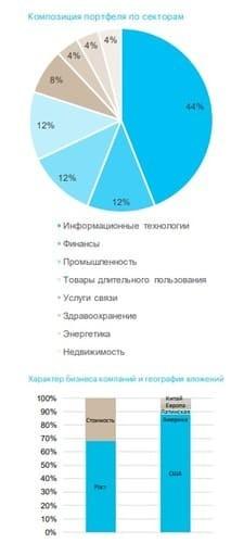 Рис. 2. Композиция портфеля по секторам