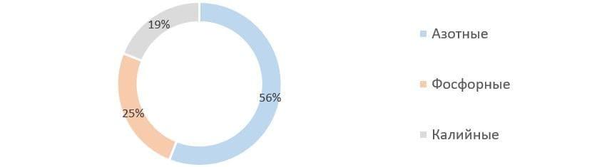 Рис. 1. Источник: оценки IFA