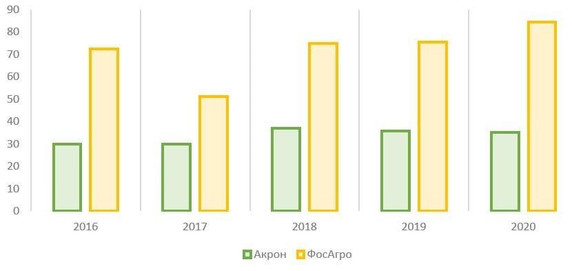 Рис. 9. Источник: финансовые показатели компаний