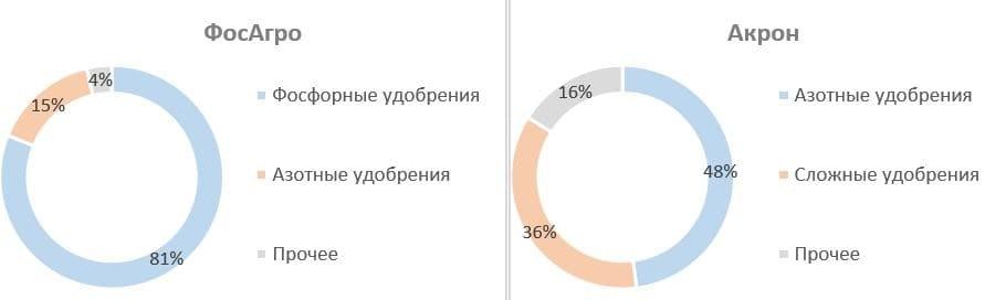 Рис. 2. Источник: оценки IFA