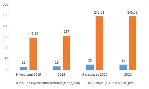 Рис. 2. История дивидендных выплат ПАО «Магнит». Источник: данные компании