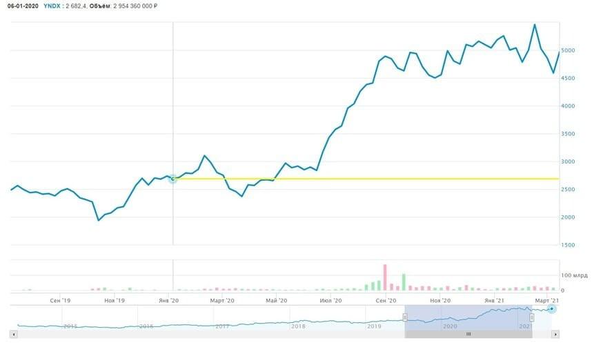 Рис. 3. График изменения стоимости акций «Яндекса» на Московской бирже