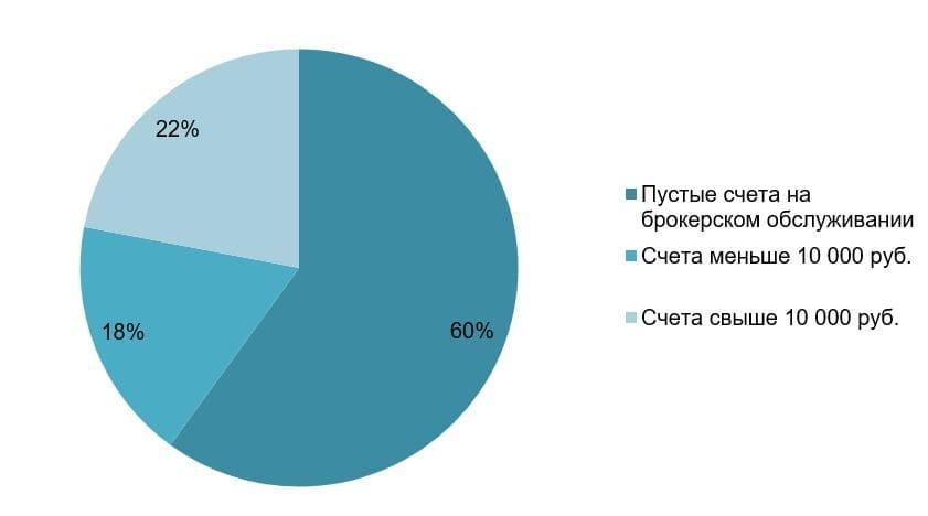 Рис. 3. Источник: Обзор ключевых показателей профессиональных участников рынка ценных бумаг. Банк России