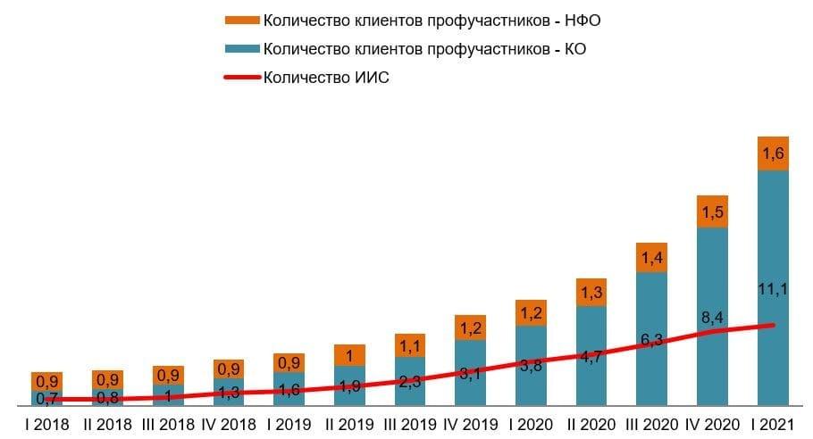 Количество инвесторов в России достигло рекордных 12,7 миллионов