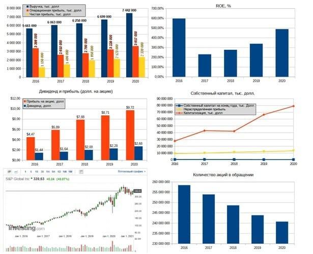 Рис. 2. Источник: диаграммы — данные EDGAR, график акции — investing.com
