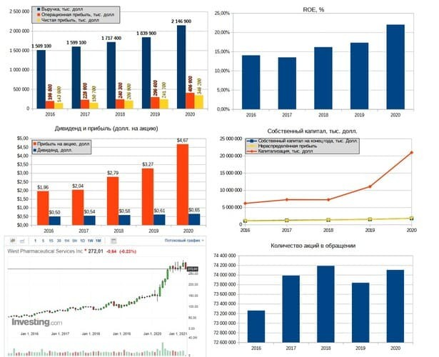 Рис. 4. Источник: диаграммы — данные EDGAR, график акции — investing.com