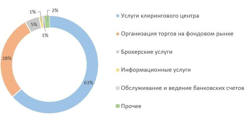 Рис. 4. Источник: финансовая отчётность ПАО «СПБ» по МСФО за 2020 г.