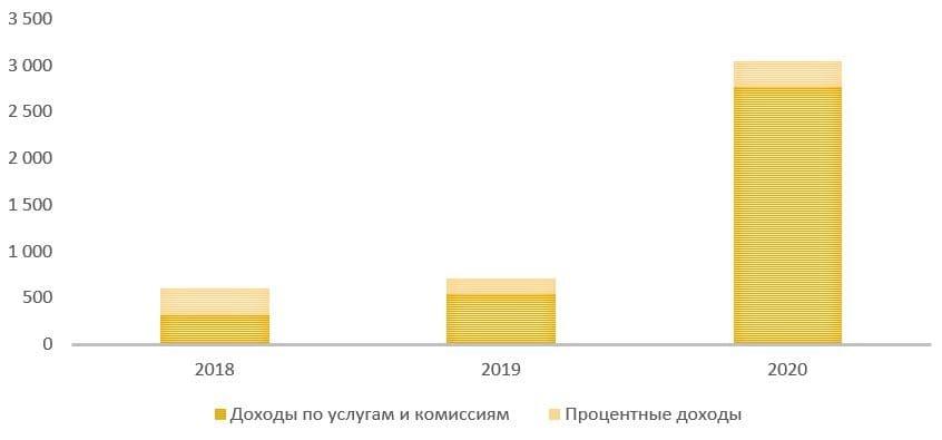 Рис. 10. Источник: финансовая отчётность ПАО «СПБ»