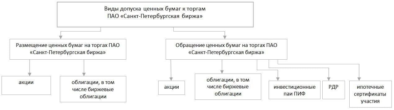 Рис. 3. Источник: сайт ПАО «СПБ»