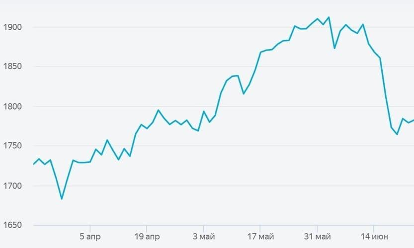 Рис. 2. Источник: биржевые курсы на сайте Яндекс