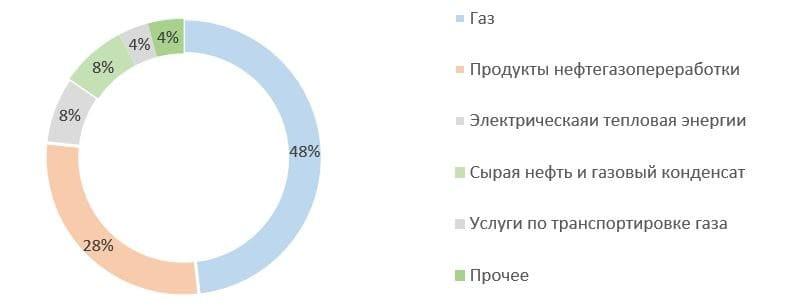 Рис. 1. Источник: финансовая отчётность ПАО «Газпром» за 2020 г.