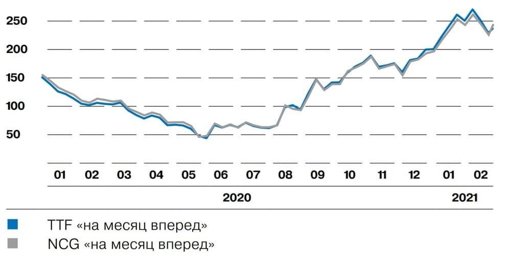 Рис. 4. Источник: Bloomberg, годовой отчёт ПАО «Газпром» за 2020 г.