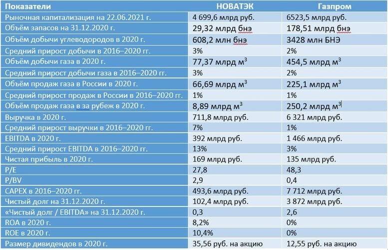 Рис. 25. Источник: операционные и финансовые показатели компаний из отчётов и пресс-релизов, расчёт автора