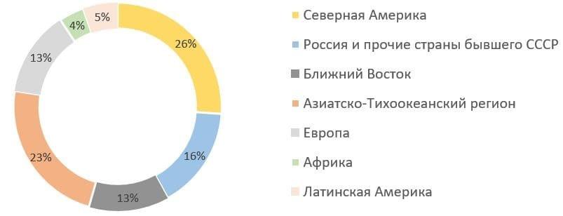 Рис. 3. Источник: годовой отчёт ПАО «НК «Роснефть» за 2020 г.