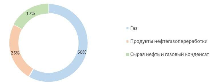 Рис. 2. Источник: финансовая отчётность ПАО «НОВАТЭК» за 2020 г.