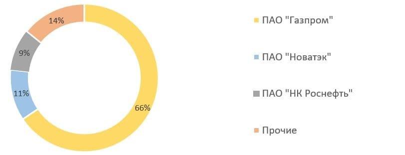 Рис. 5. Источник: данные нефтегазовых компаний, расчёт автора