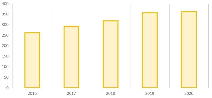 Рис. 8. Источник: годовой отчёт ПАО «Газпром» за 2020 г.