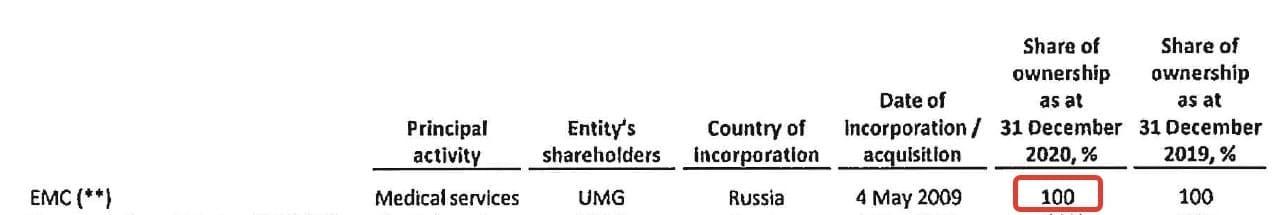 Рис. 3. Источник: финансовая отчётность United Medical Group за 2020 г.