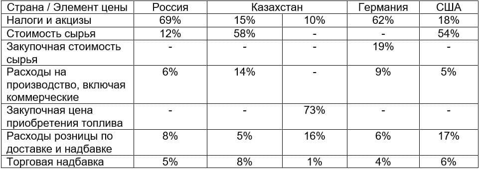 Рис. 5. Источник: данные Росстата, Информационно-аналитического центра нефти и газа (ИАЦНГ), EIA