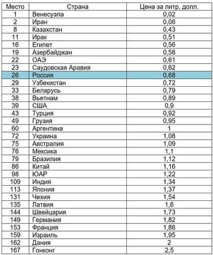 Рис. 1. Источник: Gasoline petrol prices.com