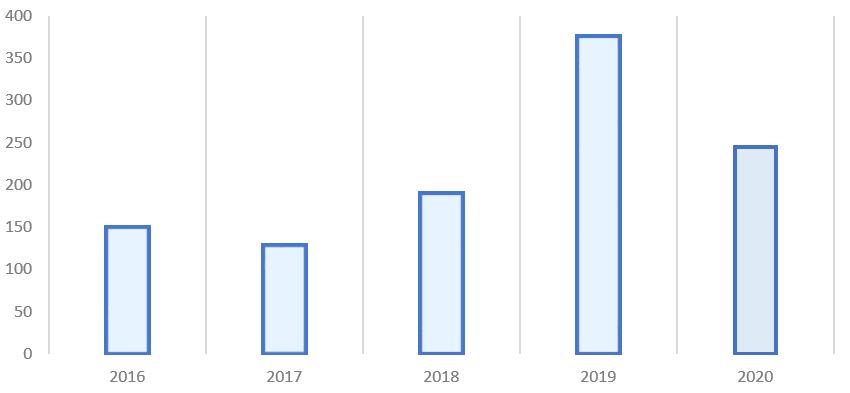 Рис. 3. Источник: финансовая отчётность «ГМК «Норильский никель»