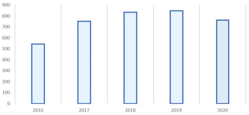 Рис. 1. Источник: финансовая отчётность ПАО «Сбербанк»