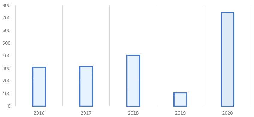 Рис. 2. Источник: финансовая отчётность ПАО «Сургутнефтегаз»