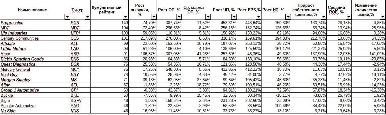 Рис. 1. Кумулятивный рейтинг отобранных акций