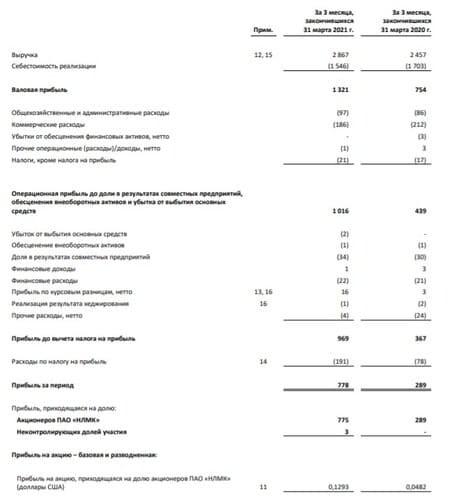 Рис. 1. Финансовые показатели I квартала 2021 г. Источник: финансовая отчётность компании