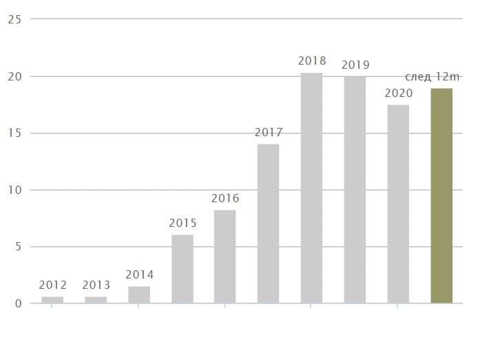 Рис. 2. Общая годовая сумма дивидендов по годам. Источник: сайт управляющей компании «ДОХОДЪ»
