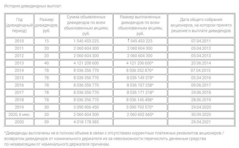 Рис 2. История дивидендов компании «ЛСР». Источник: сайт компании
