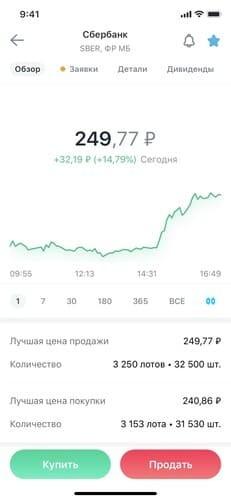 График изменения цены (линейный)