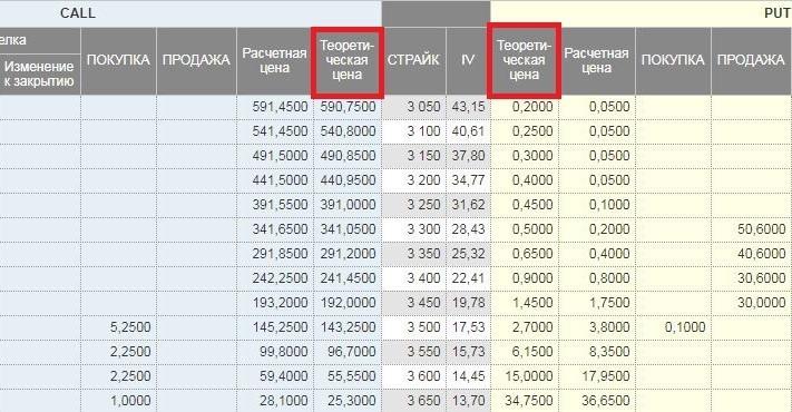Рис. 1. Вычисленные показатели теоретической цены опционов колл и пут на MOEX. Источник: сайт Мосбиржи