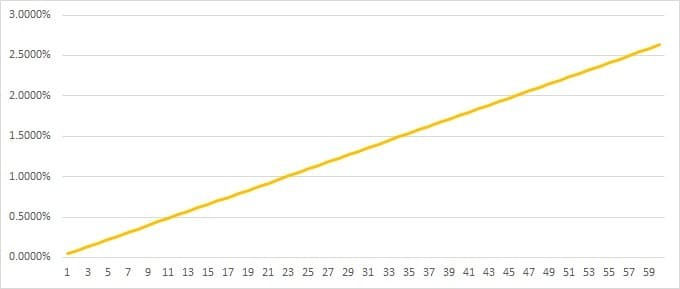 Рис. 1. Процент от заёмных средств, который нужно выплатить брокеру в зависимости от продолжительности займа, разбивка по дням за два месяца. Источник: сайт Московской биржи