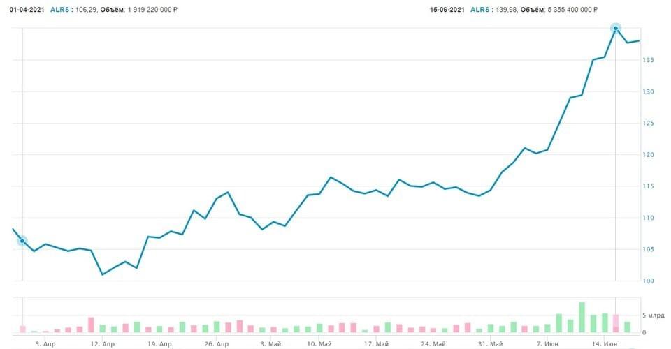 Рис. 3. График движения цены бумаги на рынке за период 01.04.2021–15.06 2021. Источник: сайт Московской биржи