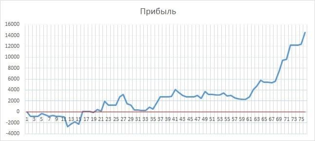 Рис. 4. График изменения прибыли от сделки в течение времени удержания бумаги. Источник: сайт Московской биржи