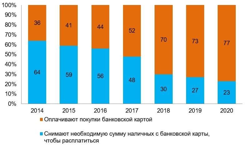 Рис. 4. Источник: данные социологического исследования Банка России