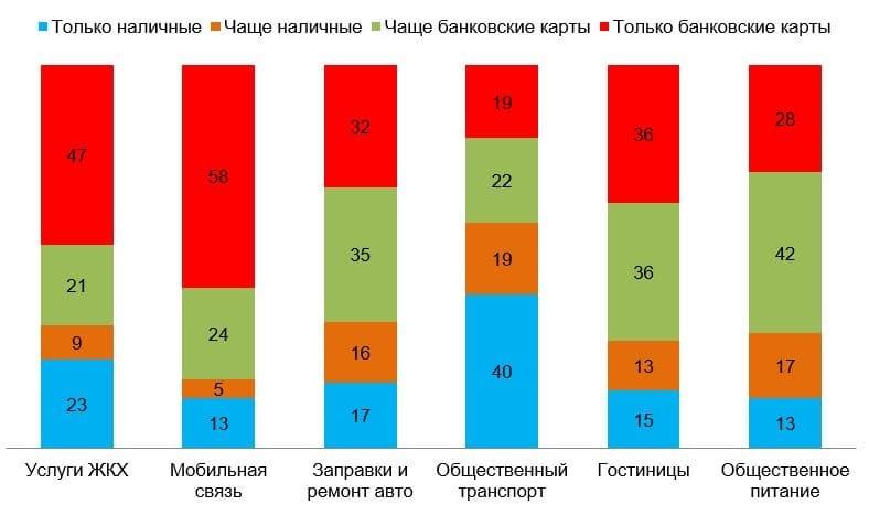 Рис. 5. Источник: данные социологического исследования Банка России