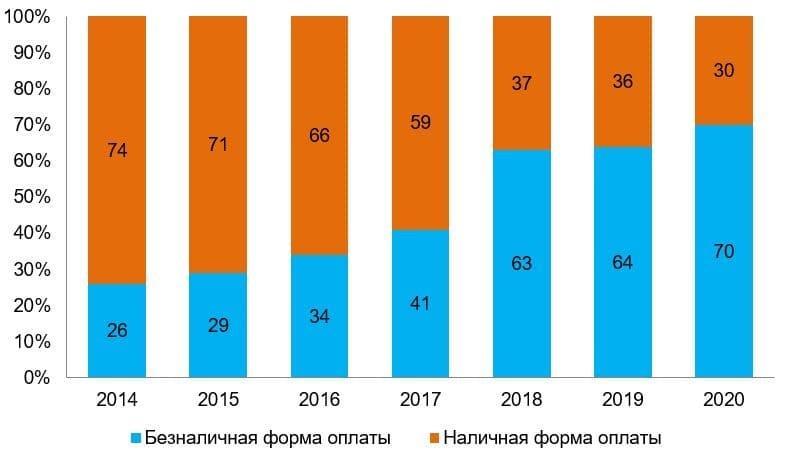 Рис. 1. Источник: данные социологического исследования Банка России