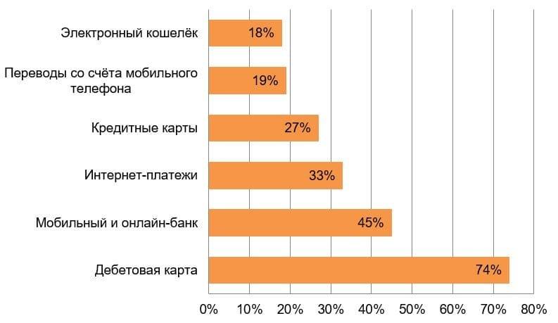 Рис. 3. Источник: данные социологического исследования Банка России