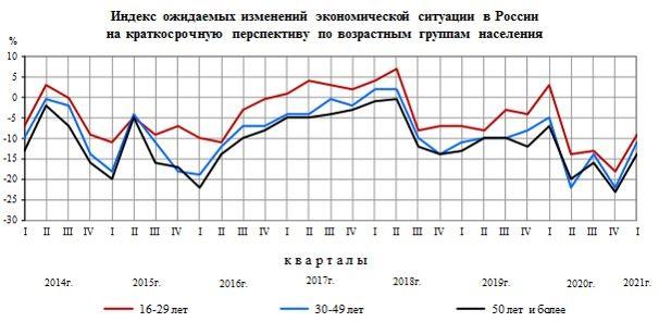 Рис. 2. Индекс ожидаемых изменений экономической ситуации в России, по возрастным группам. Источник: данные Росстат