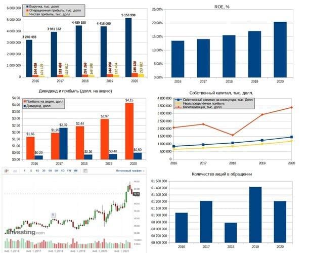 Рис. 5. Финансовые результаты UFP Industries. Источник: диаграммы — данные EDGAR, график акций — ru.investing.com, дивидендная история — http://www.ufpinvestor.com/stock-information/dividend-history