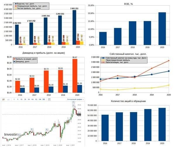 Рис. 4. Финансовые результаты M.D.C. Holdings. Источник: диаграммы — данные EDGAR; график акций, дивидендная история — ru.investing.com
