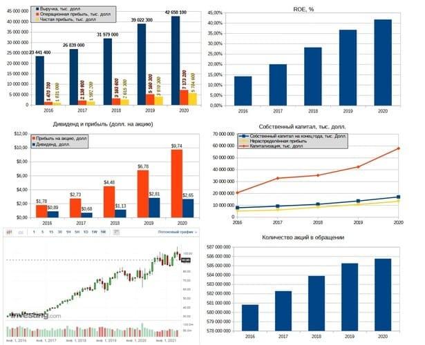Рис. 2. Финансовые результаты Progressive Corporation. Источник: диаграммы — данные EDGAR, график акций — ru.investing.com, дивидендная история — nasdaq.com