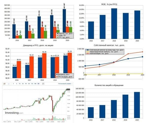Рис. 6. Финансовые результаты Arbor Realty Trust. Источник: диаграммы — данные EDGAR, график акций — ru.investing.com, дивидендная история — https://ir.arbor.com/investor-relations/dividends