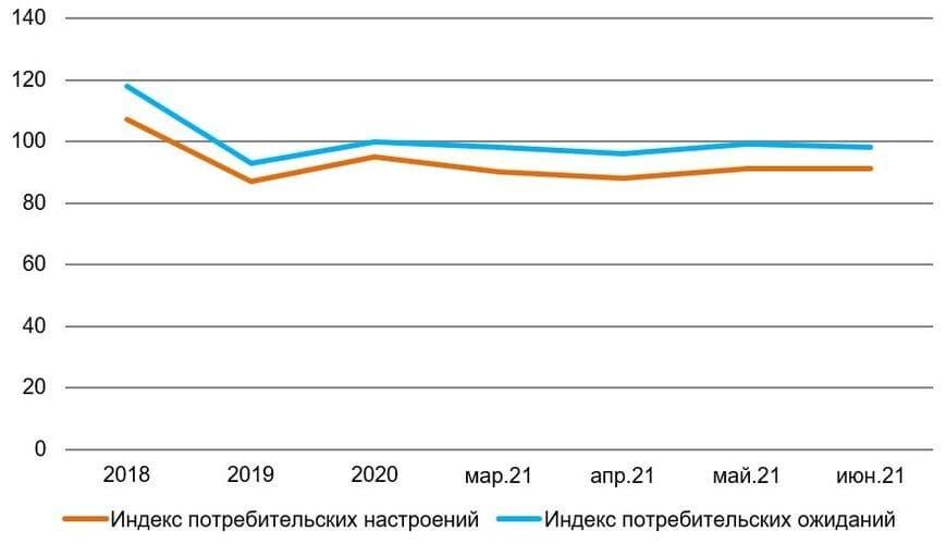 *в апреле ― июле 2020 г. из-за ограничительных мер опросы населения не проводились Рис. 2. Источник: Банк России